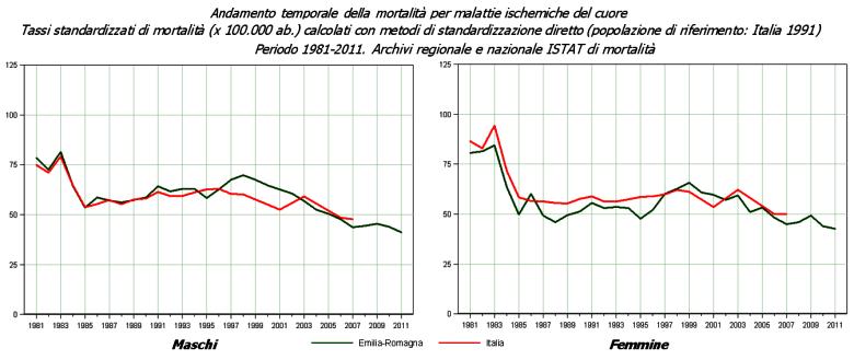 Immagine di grafico con l'andamento dei tassi di mortalità standardizzati per malattie ischemiche del cuore in Emilia-Romagna e in Italia - Anni 1981-2011
