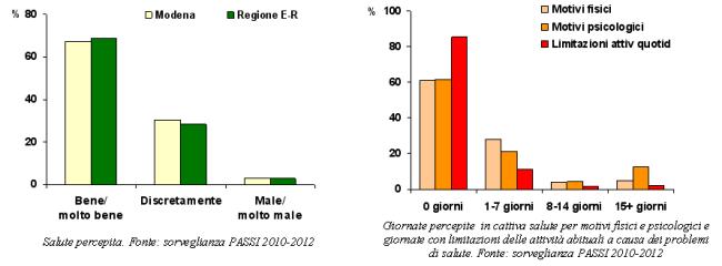 Grafici sulla salute percepita e giornate in cattiva salute con limitazioni delle attività quotidiane secondo la sorveglianza PASSI 2010-2012