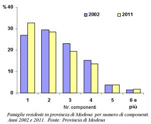 Grafico delle famiglie residenti in provincia di Modena per numero di componenti. Anni 2002 e 2011