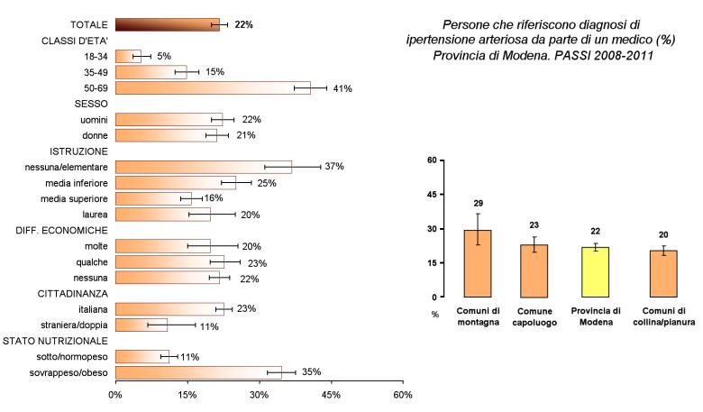 Immagine di grafici relativi alla suddivisione in categorie e zone geografiche della popolazione modenese ipertesa