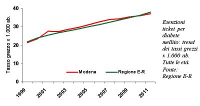 Grafico delle Esenzioni ticket per diabete mellito: trend dei tassi grezzi x 1.000 ab. Tutte le età.
