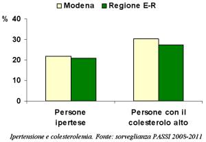 Grafico con percentuali di ipertesi e ipercolesterolemici secondo la sorveglianza PASSI 2008-2011