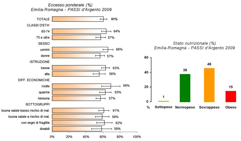 Immagine di grafico con lo stato nutrizionale e le caratteristiche degli ultra 64enni emiliano-romagnoli in eccesso ponderale secondo l'indagine PASSI d'Argento 2009