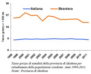 Grafico del tasso grezzo di natalità della provincia di Modena per cittadinanza della popolazione residente. Anni 1998-2011