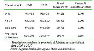 Tabella della popolazione residente in provincia di Modena per classi di età. Anni 2006 e 2010
