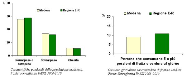 Grafici sulle caratteristiche ponderali e sul consumo di frutta e verdura dei modenesi secondo la sorveglianza PASSI 2008-2010
