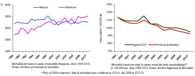 Grafici del trend delle frequenze assolute e dei tassi standardizzati di mortalità per tutte le cause in provincia di Modena