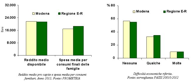 Grafici del reddito medio pro capite, spesa media per consumi familiari e difficoltè economiche riferite in provincia di Modena