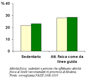Grafico dell'attività fisica: sedentari e persone che effettuano attività fisica ai livelli raccomandati in provincia di Modena  secondo la sorveglianza PASSI 2008-2010