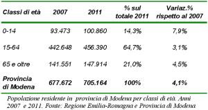 Tabella della popolazione residente in provincia di Modena per classi di età. Anni 2007 e 2011