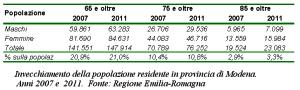 Tabella relativa all'invecchiamento della popolazione residente in provincia di Modena. Anni 2007 e 2011