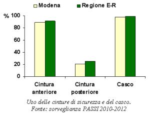 Grafico sull'uso delle cinture di sicurezza e del casco tratto dalla sorveglianza PASSI 2010-2012