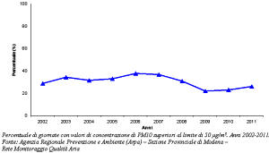 Grafico della percentuale di giornate con valori di concentrazione di PM10 superiori al limite di 50 µg/m3. Anni 2002-2011