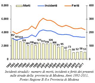 Grafico sugli Incidenti stradali: numero di morti, incidenti e feriti dei presenti sulle strade della provincia di Modena. Anni 1992-2011