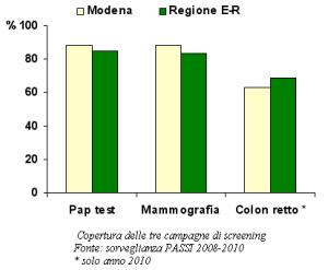 Grafico relativo alla copertura delle tre campagne di screening  secondo la sorveglianza PASSI 2008-2010