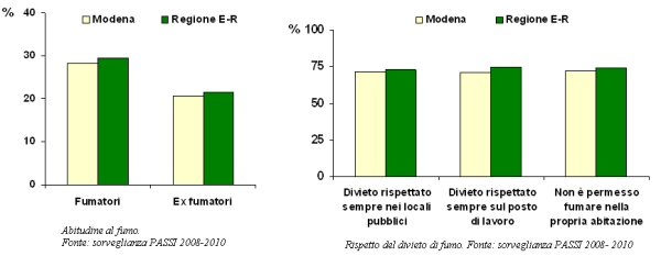 Grafici sull'abitudine al fumo e sul rispetto del divieto di fumo secondo la sorveglianza PASSI 2008-2010