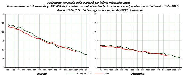 Immagine di grafico con l'andamento dei tassi di mortalità standardizzati per infarto miocardico acuto in Emilia-Romagna e in Italia - Anni 1981-2011