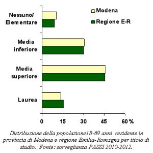Grafico della distribuzione della popolazione18-69 anni  residente in provincia di Modena e regione Emilia-Romagna per titolo di studio secondo la sorveglianza PASSI 2010-2012