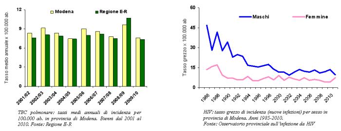 Grafici dei tassi grezzi di incidenza della TBC polmonare e dell'HIV in provincia di Modena