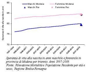 Grafico della speranza di vita alla nascita in anni maschile e femminile in provincia di Modena per triennio. Anni 1997-2009
