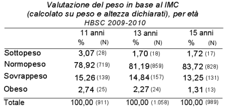 Immagine di tabella con la valutazione del peso in base al IMC (calcolato su peso e altezza dichiarati) nei ragazzi di 11, 13 e 15 anni dell'Emilia-Roamagna secondo la sorveglianza HBSC 2009-2010
