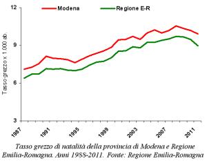 Grafico del tasso grezzo di natalità della provincia di Modena e Regione Emilia-Romagna. Anni 1988-2011