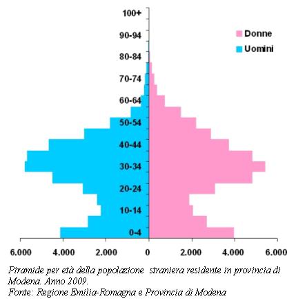Grafico della piramide per età della popolazione  straniera residente in provincia di Modena. Anno 2009
