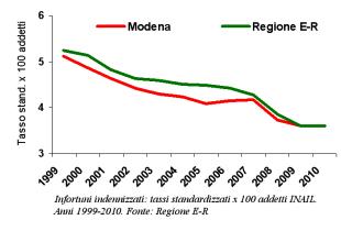 Grafico dei tassi standardizzati degli infortuni indennizzati. Trend 1999-2010
