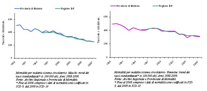 Grafici: Mortalità per malattie del sistema circolatorio per maschi e femmine. Trend dei tassi standardizzati Anni 1988-2009