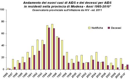 Immagine di grafico con l'andamento dei nuovi casi di AIDS e dei decessi per AIDS