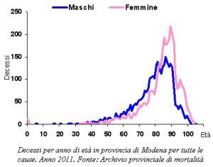 Grafico: Decessi per anno di età in provincia di Modena per tutte le cause. Anno 2011