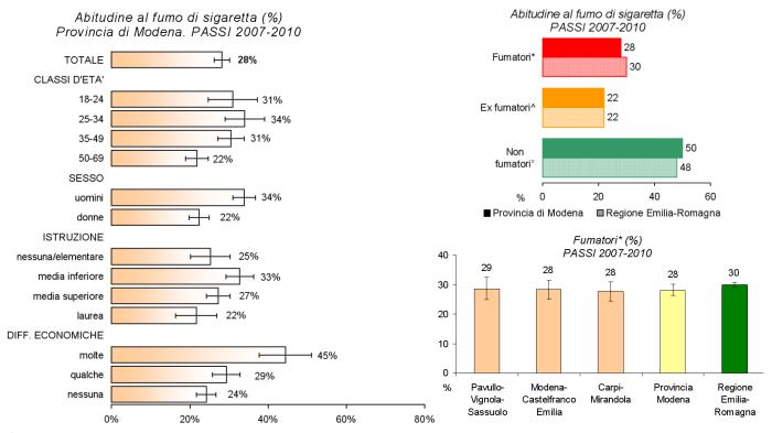 Immagini di grafici relativi alla suddivisione in categorie della popolazione modenese per abitudine al fumo e dei fumatori rispettivamente per categorie e aree distrettuali