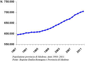Grafico della popolazione provincia di Modena. Anni 1988- 2011