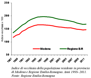 Grafico del trend dell'Indice di vecchiaia della popolazione residente in provincia di Modena e Regione Emilia-Romagna. Anni 1988- 2011