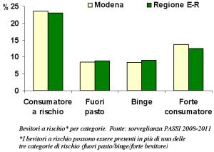 Grafico della suddivisione per categorie dei bevitori a rischio secondo la sorveglianza PASSI 2008-2011