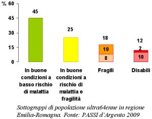 Grafico dei Sottogruppi di popolazione ultra64enne in regione Emilia-Romagna tratto dall'indagine PASSI d'argento 2009