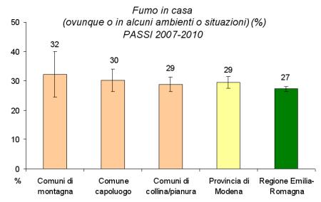 Immagine di grafico relativo alla suddivisione per aree geografiche del rispetto del divieto di fumo in casa ovunque o limitato ad alcuni ambienti o situazioni