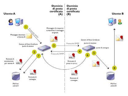 Grafico del funzionamento da PEC a PEC