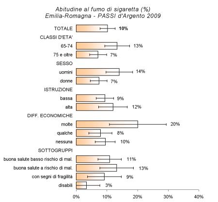 Immagine di grafico con le caratteristiche dei fumatori ultra 64enni in Emilia-Romagna secondo l'indagine PASSI d'Argento 2009