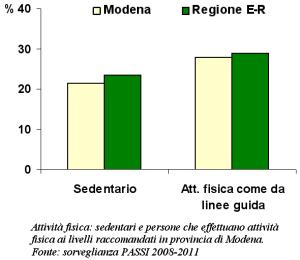 Grafico dell'attività fisica: sedentari e persone che effettuano attività fisica ai livelli raccomandati in provincia di Modena  secondo la sorveglianza PASSI 2008-2011