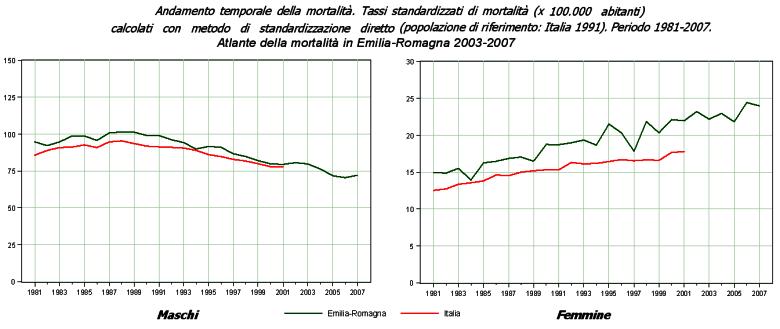 Immagine di grafici con gli andamenti temporali per maschi e femmine dei tassi standardizzati di mortalità dell'Emilia-Romagna per tumore maligno della trachea, dei bronchi e dei polmoni nel periodo 1981-2007