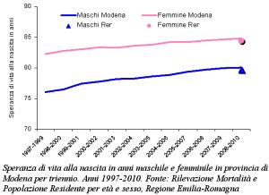 Grafico della speranza di vita alla nascita in anni maschile e femminile in provincia di Modena per triennio. Anni 1997-2010