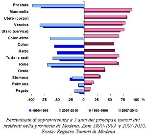 Grafico sulla Percentuale di sopravvivenza a 5 anni dei principali tumori dei residenti nella provincia di Modena. Anni 1990-1999  e 2007-2010