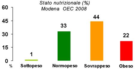 Immagine di grafico dello stato ponderale, nel 2008, della popolazione adulta 35-79 anni di Modena secondo l'Osservatorio Epidemiologico Cardiovascolare