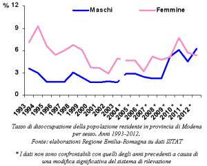 Grafico del trend del tasso di disoccupazione per sesso. anni 1993-2011