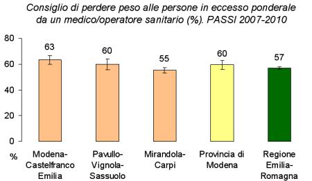 Immagine di grafico riportante il consiglio di perdere peso dato da un medico/operatore sanitario alle persone in eccesso ponderale secondo la sorveglianza PASSI del quadriennio 2007-2010 suddiviso per aree territoriali