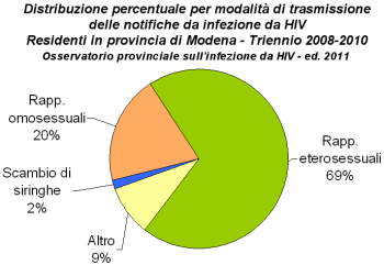 Immagine di grafico con la distribuzione percentuale per modalità di trasmissione delle notifiche da infezione da HIV - Residenti in provincia di Modena - Triennio 2008-2010