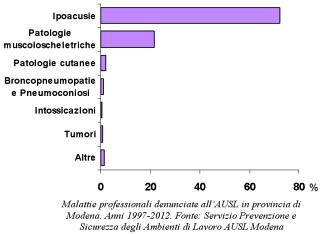 Grafico delle malattie professionali denunciate in provincia di Modena. Anni 1997-2012