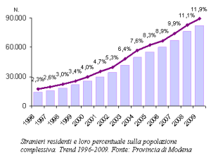 Grafico degli stranieri residenti e loro percentuale sulla popolazione complessiva. Trend 1996-2009