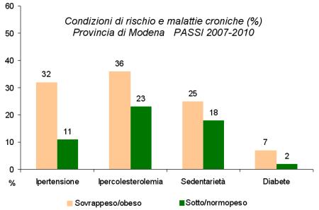 Immagine di grafico relativo alle condizioni di rischio e malattie croniche dei modenesi in eccesso ponderale secondo la sorveglianza PASSI nel quadriennio 2007-2010